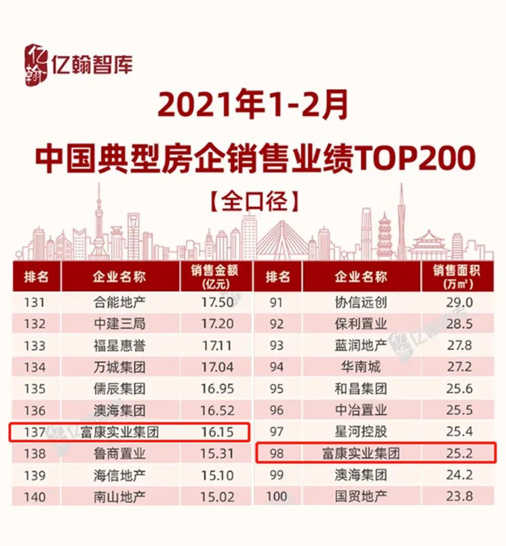 【喜報】富康集團2021年1-2月蟬聯中國典型房企銷售業績TOP200